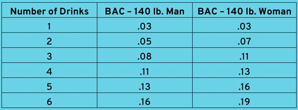 B.A.C. Limits by Weight and Gender